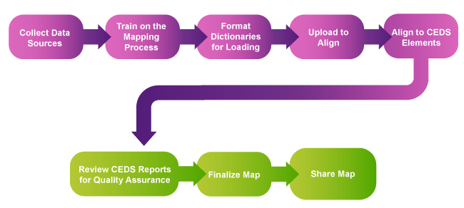 Mapping Process Workflow
